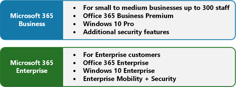 Microsoft 365 Explained In Three Pictures – jorgep com